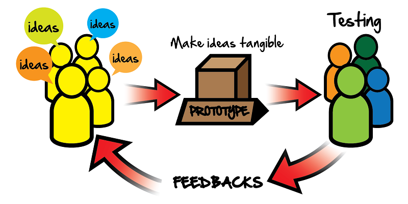 Prototyping-design-feature-Image