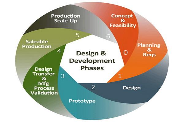 Product Prototypes in Development Process - WayKen